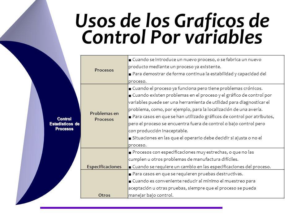 Usos de los Graficos de Control Por variables Control Estadísticos de Procesos Procesos Cuando se introduce un nuevo proceso, o se fabrica un nuevo pr