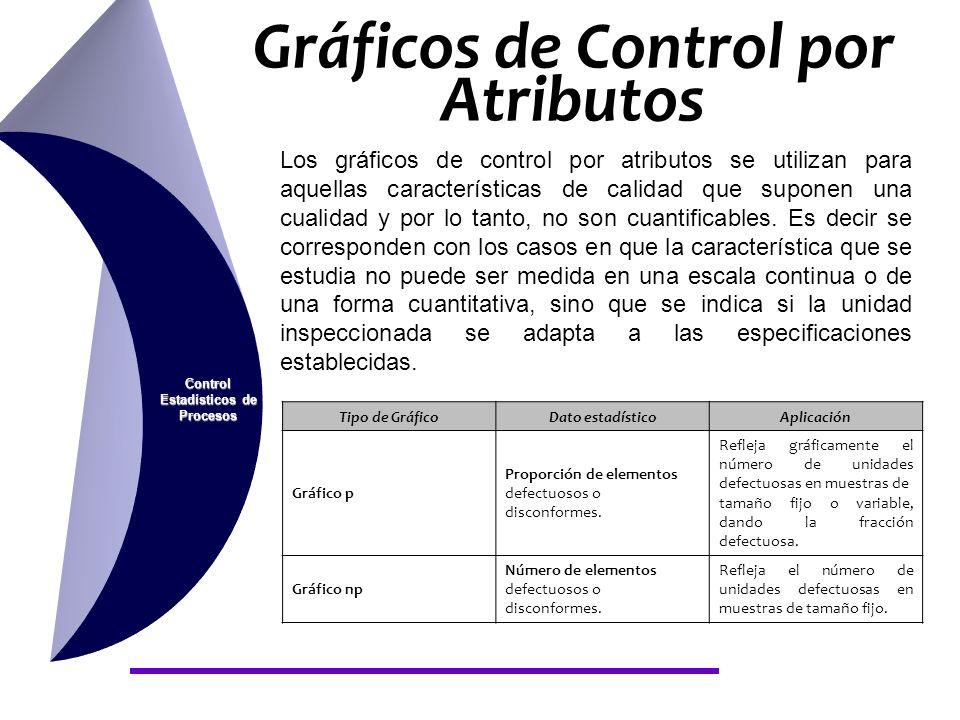 Gráficos de Control por Atributos Control Estadísticos de Procesos Los gráficos de control por atributos se utilizan para aquellas características de