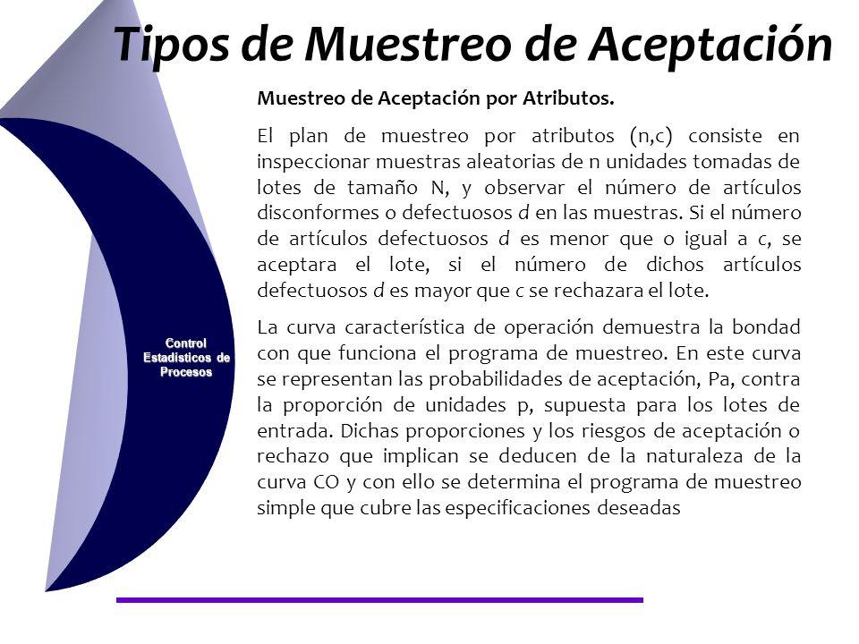 Control Estadísticos de Procesos Tipos de Muestreo de Aceptación Muestreo de Aceptación por Atributos. El plan de muestreo por atributos (n,c) consist