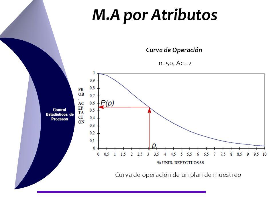 Control Estadísticos de Procesos Curva de Operación n=50, Ac= 2 Curva de operación de un plan de muestreo M.A por Atributos