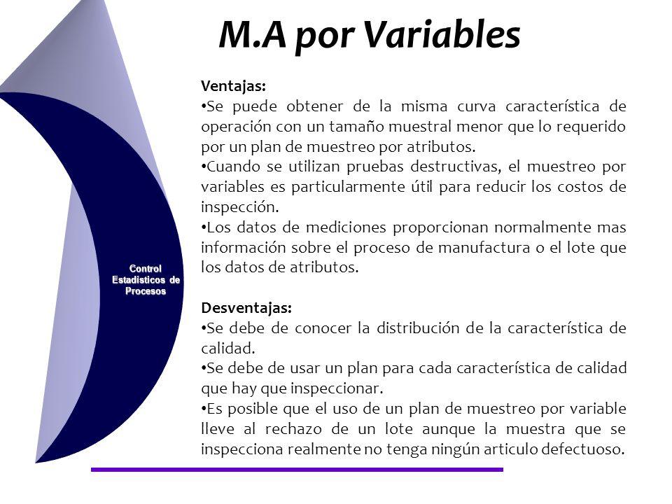 Control Estadísticos de Procesos M.A por Variables Ventajas: Se puede obtener de la misma curva característica de operación con un tamaño muestral men