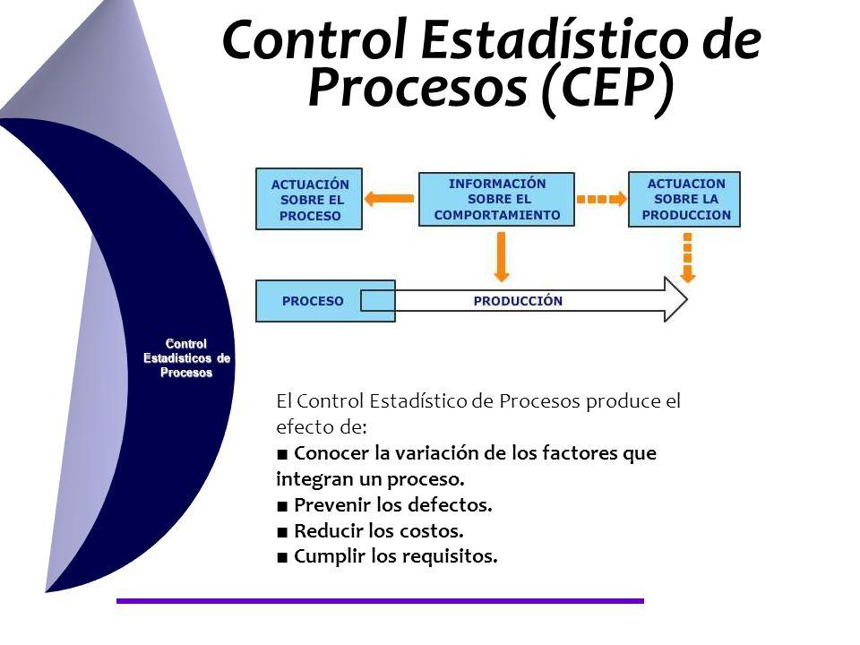 Control Estadístico de Procesos (CEP) Control Estadísticos de Procesos El Control Estadístico de Procesos produce el efecto de: Conocer la variación d