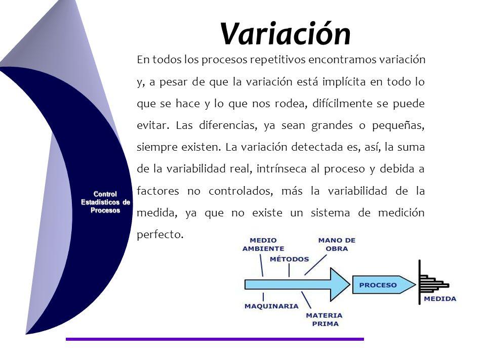 Variación Control Estadísticos de Procesos En todos los procesos repetitivos encontramos variación y, a pesar de que la variación está implícita en to