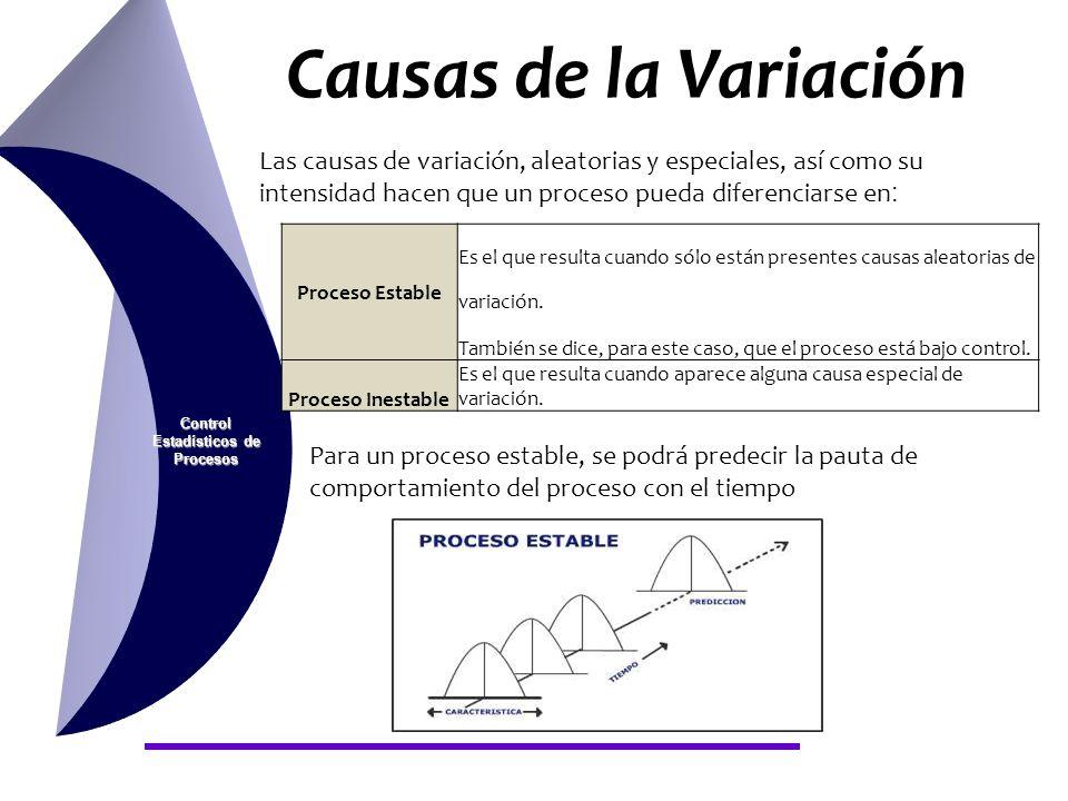 Causas de la Variación Control Estadísticos de Procesos Las causas de variación, aleatorias y especiales, así como su intensidad hacen que un proceso