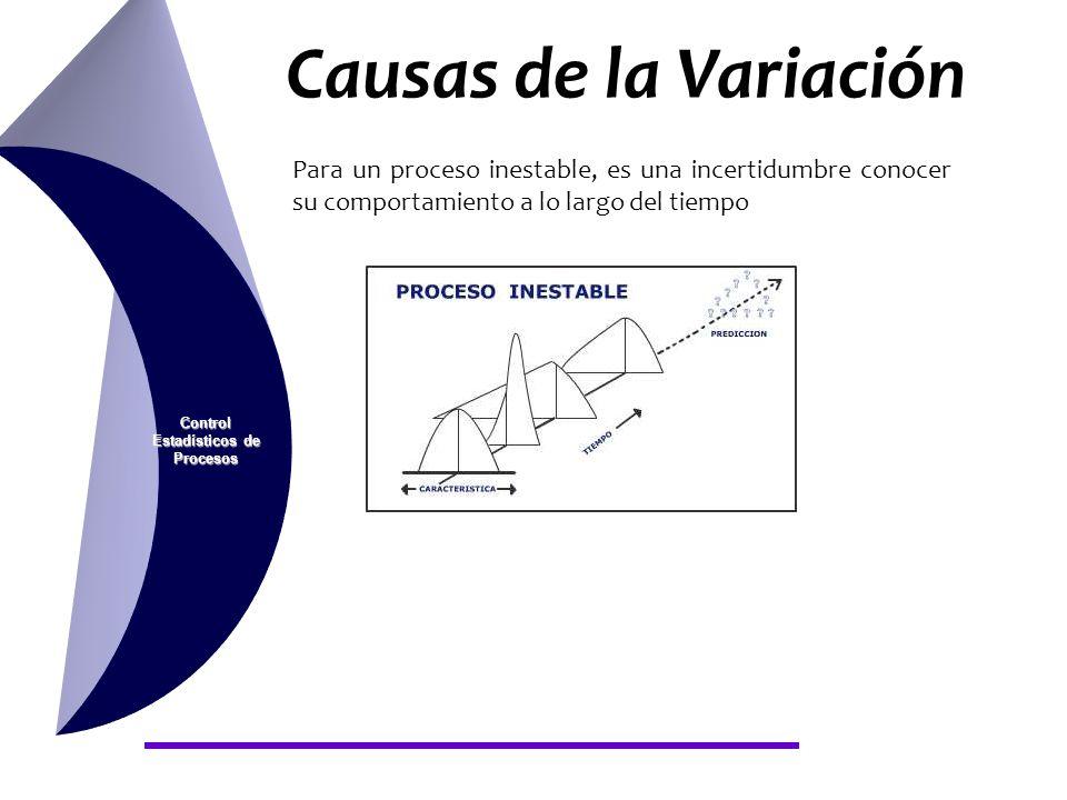 Causas de la Variación Control Estadísticos de Procesos Para un proceso inestable, es una incertidumbre conocer su comportamiento a lo largo del tiemp