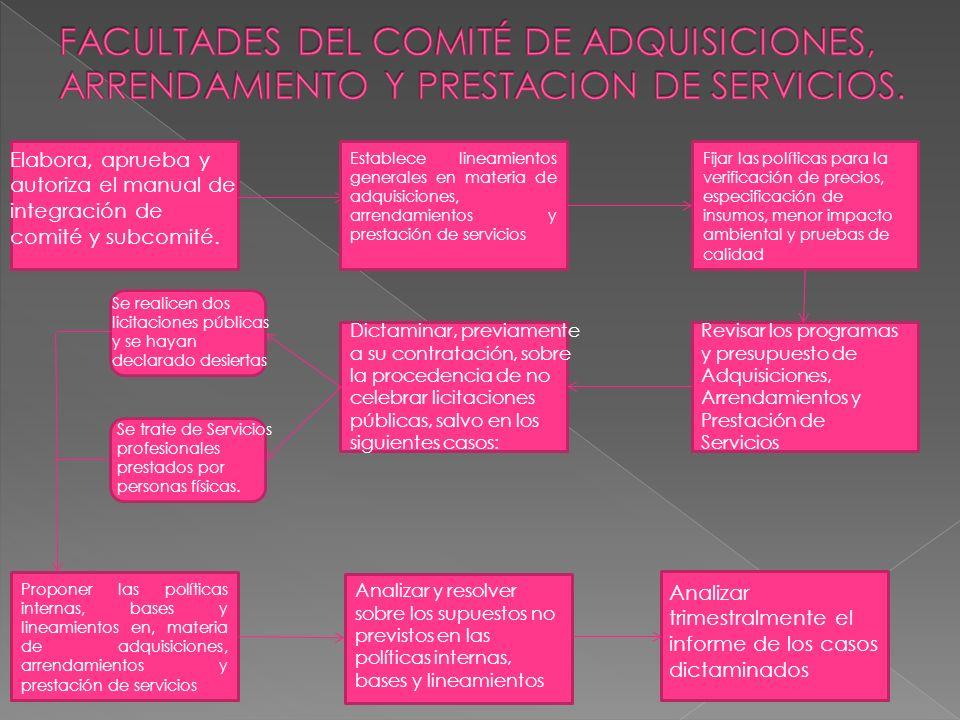 PRESIDENTE. SECRETARIO EJECUTIVO SECRETARIO TECNICO VOCALESCONTRALORES ASESORES. INTEGRACIÓN DEL COMITÉ.