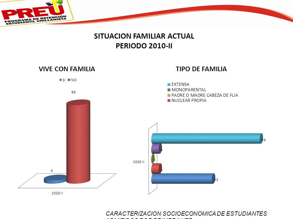 SITUACION FAMILIAR ACTUAL PERIODO 2010-II CARACTERIZACION SOCIOECONOMICA DE ESTUDIANTES ADMITIDOS POR PRIMERA VEZ