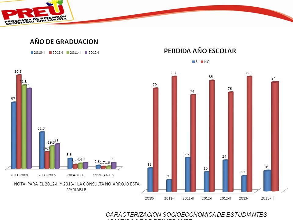 NOTA: PARA EL 2012-II Y 2013-I LA CONSULTA NO ARROJO ESTA VARIABLE