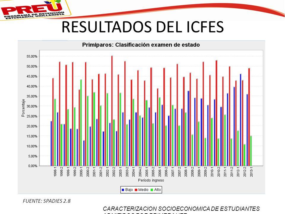 RESULTADOS DEL ICFES FUENTE: SPADIES 2.8 CARACTERIZACION SOCIOECONOMICA DE ESTUDIANTES ADMITIDOS POR PRIMERA VEZ