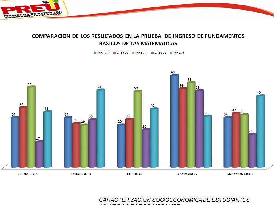 CARACTERIZACION SOCIOECONOMICA DE ESTUDIANTES ADMITIDOS POR PRIMERA VEZ