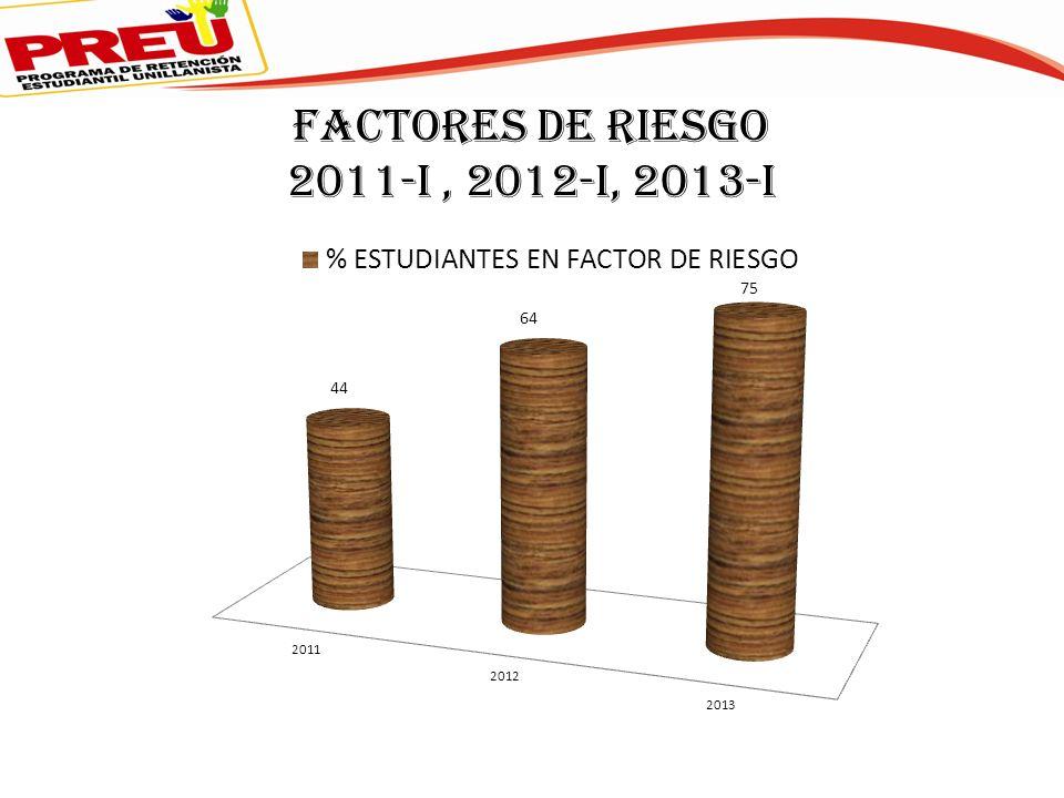 FACTORES DE RIESGO 2011-I, 2012-I, 2013-I