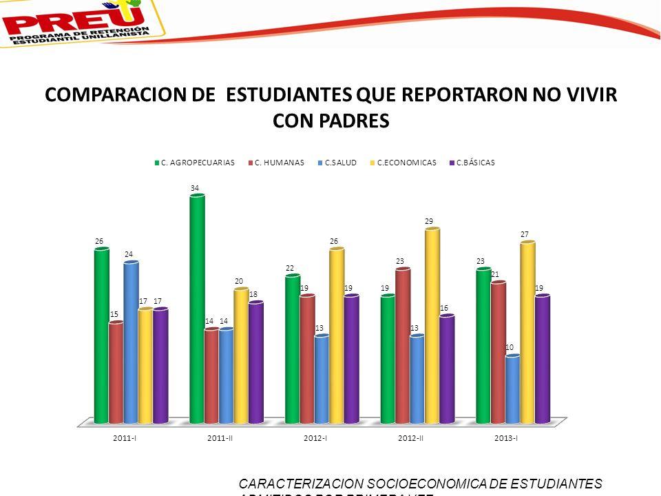 COMPARACION DE ESTUDIANTES QUE REPORTARON NO VIVIR CON PADRES CARACTERIZACION SOCIOECONOMICA DE ESTUDIANTES ADMITIDOS POR PRIMERA VEZ