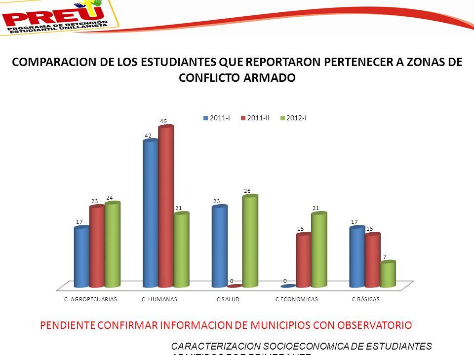 COMPARACION DE LOS ESTUDIANTES QUE REPORTARON PERTENECER A ZONAS DE CONFLICTO ARMADO PENDIENTE CONFIRMAR INFORMACION DE MUNICIPIOS CON OBSERVATORIO CARACTERIZACION SOCIOECONOMICA DE ESTUDIANTES ADMITIDOS POR PRIMERA VEZ