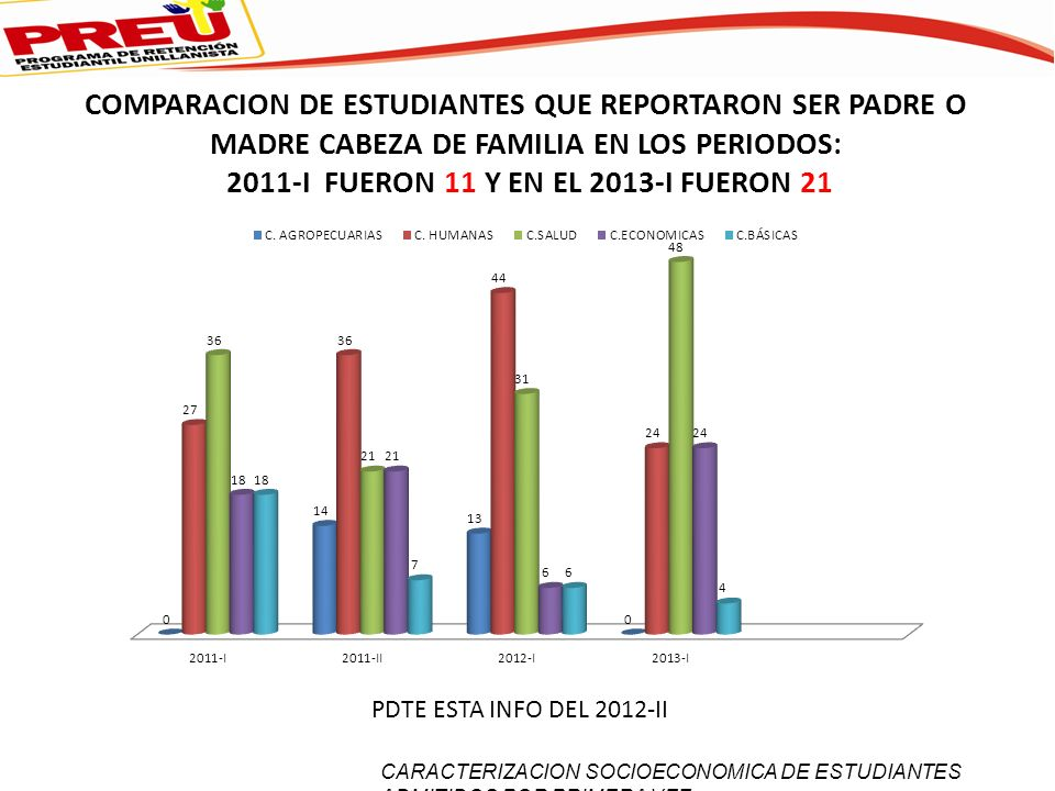COMPARACION DE ESTUDIANTES QUE REPORTARON SER PADRE O MADRE CABEZA DE FAMILIA EN LOS PERIODOS: 2011-I FUERON 11 Y EN EL 2013-I FUERON 21 PDTE ESTA INFO DEL 2012-II CARACTERIZACION SOCIOECONOMICA DE ESTUDIANTES ADMITIDOS POR PRIMERA VEZ