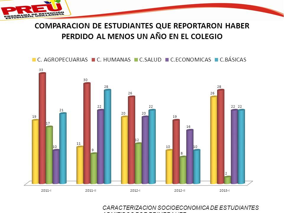 COMPARACION DE ESTUDIANTES QUE REPORTARON HABER PERDIDO AL MENOS UN AÑO EN EL COLEGIO CARACTERIZACION SOCIOECONOMICA DE ESTUDIANTES ADMITIDOS POR PRIM