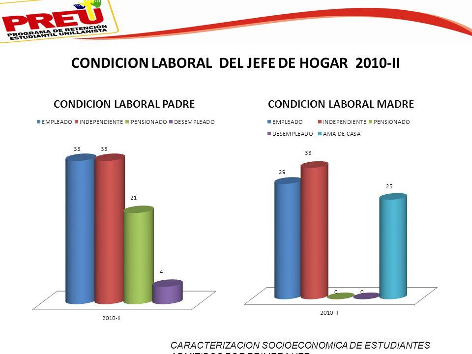 CONDICION LABORAL DEL JEFE DE HOGAR 2010-II CARACTERIZACION SOCIOECONOMICA DE ESTUDIANTES ADMITIDOS POR PRIMERA VEZ