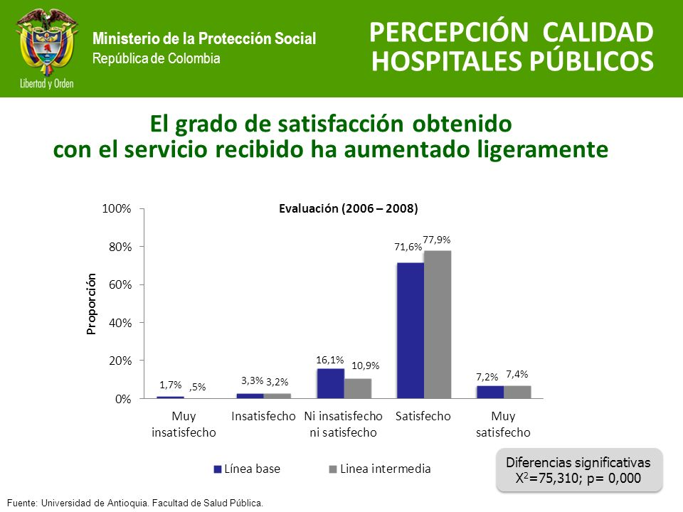 Ministerio de la Protección Social República de Colombia Diferencias significativas X 2 =75,310; p= 0,000 Diferencias significativas X 2 =75,310; p= 0,000 El grado de satisfacción obtenido con el servicio recibido ha aumentado ligeramente PERCEPCIÓN CALIDAD HOSPITALES PÚBLICOS Fuente: Universidad de Antioquia.