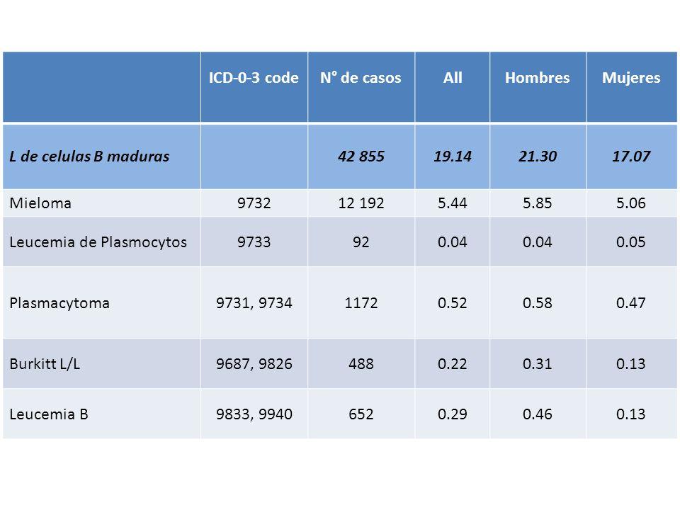 ICD-0-3 codeN° de casosAllHombresMujeres L de celulas B maduras42 85519.1421.3017.07 Mieloma973212 1925.445.855.06 Leucemia de Plasmocytos9733920.04 0