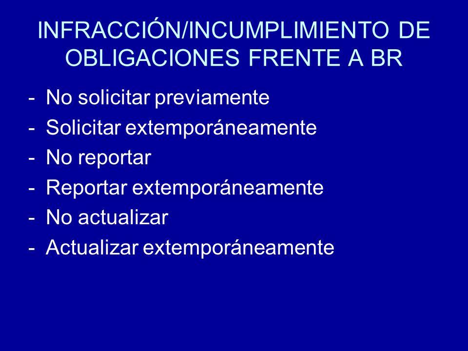 INFRACCIÓN/INCUMPLIMIENTO DE OBLIGACIONES FRENTE A BR -No solicitar previamente -Solicitar extemporáneamente -No reportar -Reportar extemporáneamente