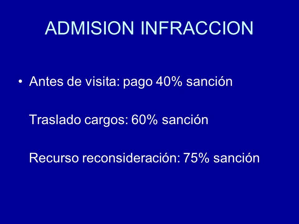 ADMISION INFRACCION Antes de visita: pago 40% sanción Traslado cargos: 60% sanción Recurso reconsideración: 75% sanción