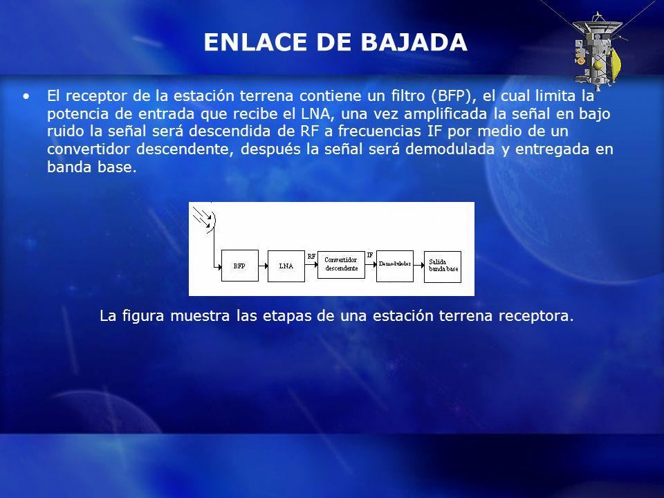 ENLACE DE BAJADA El receptor de la estación terrena contiene un filtro (BFP), el cual limita la potencia de entrada que recibe el LNA, una vez amplifi