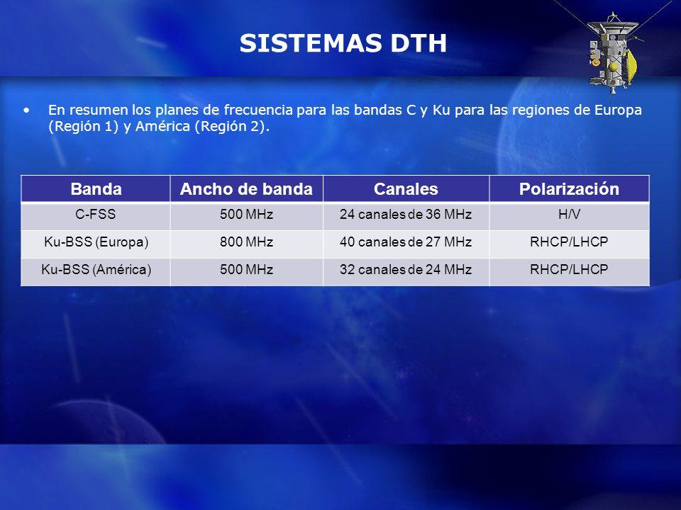 SISTEMAS DTH En resumen los planes de frecuencia para las bandas C y Ku para las regiones de Europa (Región 1) y América (Región 2). BandaAncho de ban