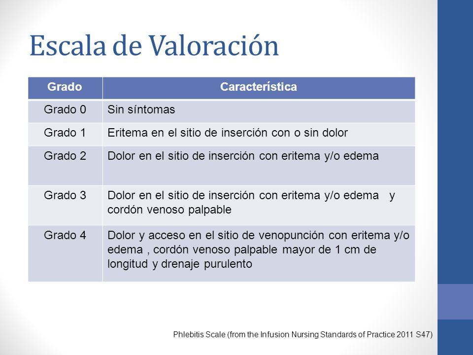 Escala de Valoración Phlebitis Scale (from the Infusion Nursing Standards of Practice 2011 S47) GradoCaracterística Grado 0Sin síntomas Grado 1Eritema en el sitio de inserción con o sin dolor Grado 2Dolor en el sitio de inserción con eritema y/o edema Grado 3Dolor en el sitio de inserción con eritema y/o edema y cordón venoso palpable Grado 4Dolor y acceso en el sitio de venopunción con eritema y/o edema, cordón venoso palpable mayor de 1 cm de longitud y drenaje purulento