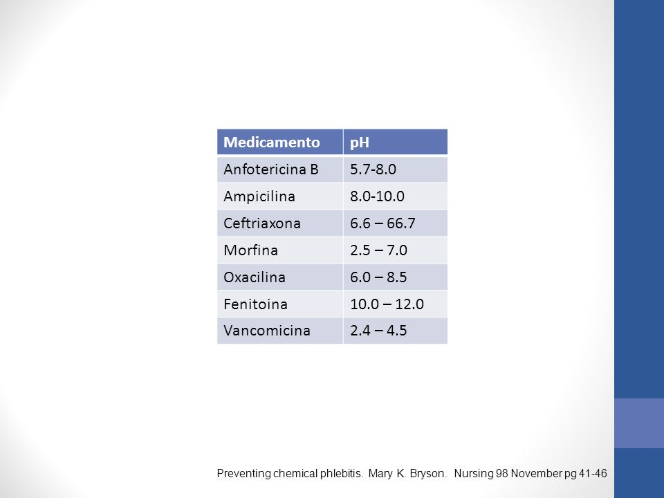MedicamentopH Anfotericina B5.7-8.0 Ampicilina8.0-10.0 Ceftriaxona6.6 – 66.7 Morfina2.5 – 7.0 Oxacilina6.0 – 8.5 Fenitoina10.0 – 12.0 Vancomicina2.4 – 4.5 Preventing chemical phlebitis.