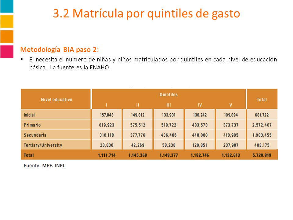 3.2 Matrícula por quintiles de gasto Metodología BIA paso 2: El necesita el numero de niñas y niños matriculados por quintiles en cada nivel de educac