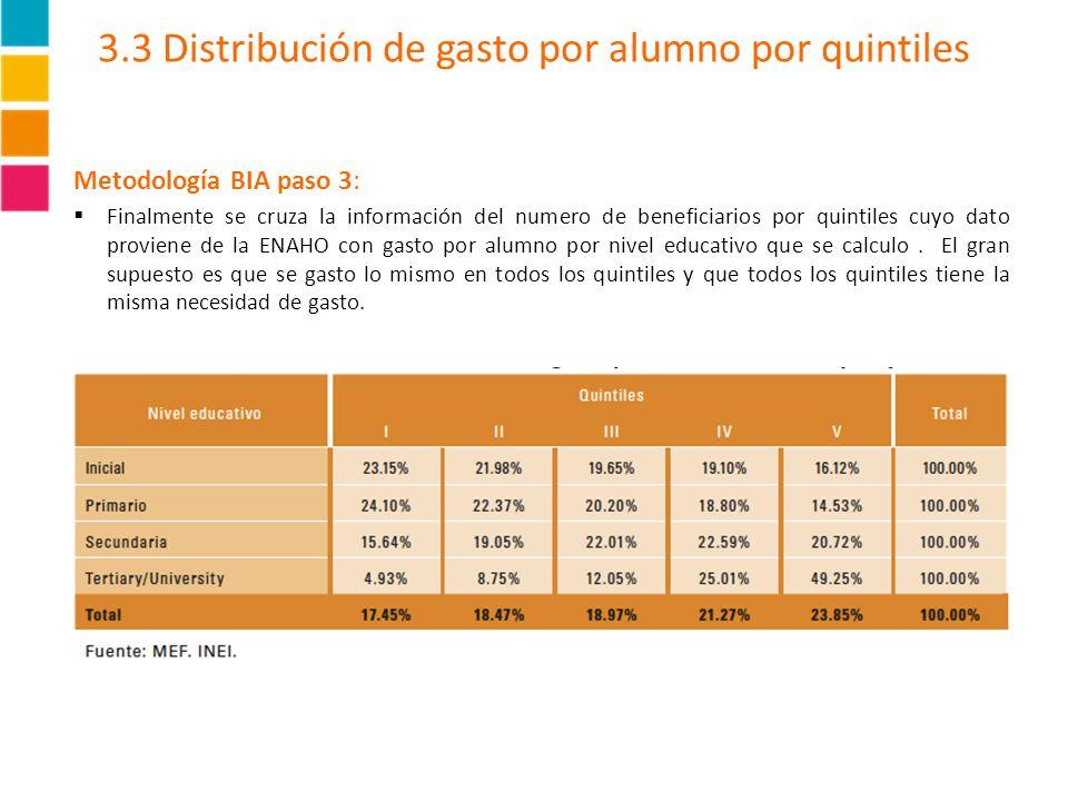 3.3 Distribución de gasto por alumno por quintiles Metodología BIA paso 3: Finalmente se cruza la información del numero de beneficiarios por quintile