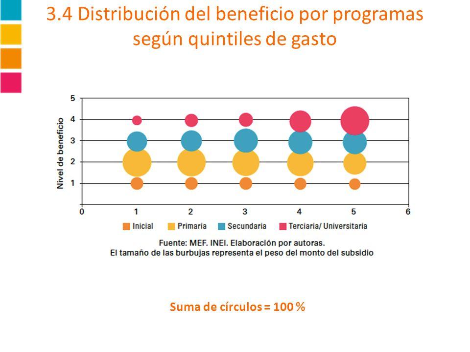 3.4 Distribución del beneficio por programas según quintiles de gasto Suma de círculos = 100 %
