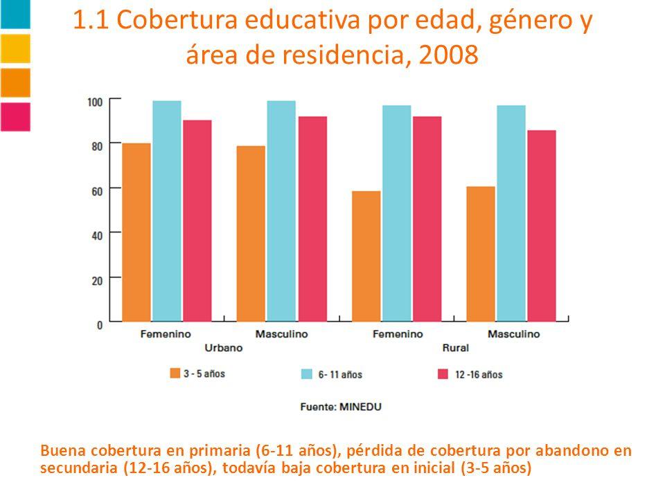1.1 Cobertura educativa por edad, género y área de residencia, 2008 Buena cobertura en primaria (6-11 años), pérdida de cobertura por abandono en secu