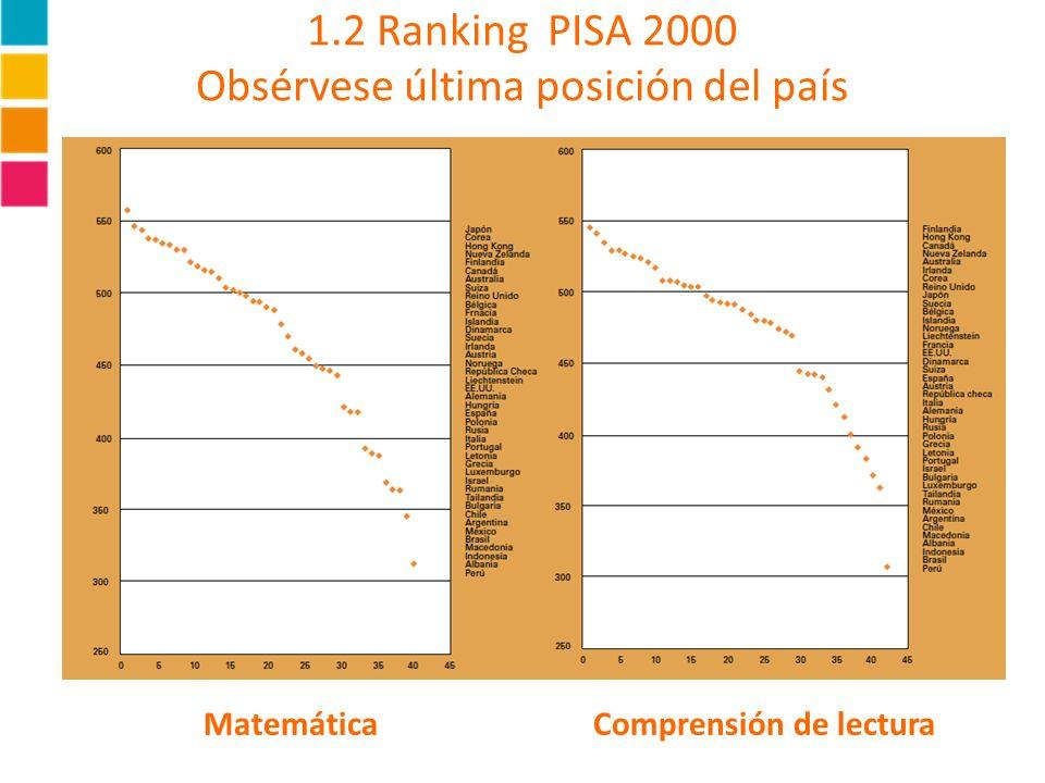 1.2 Ranking PISA 2000 Obsérvese última posición del país Matemática Comprensión de lectura