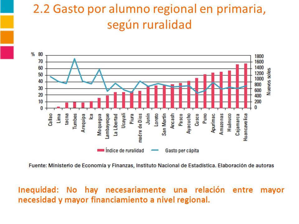 2.2 Gasto por alumno regional en primaria, según ruralidad Inequidad: No hay necesariamente una relación entre mayor necesidad y mayor financiamiento