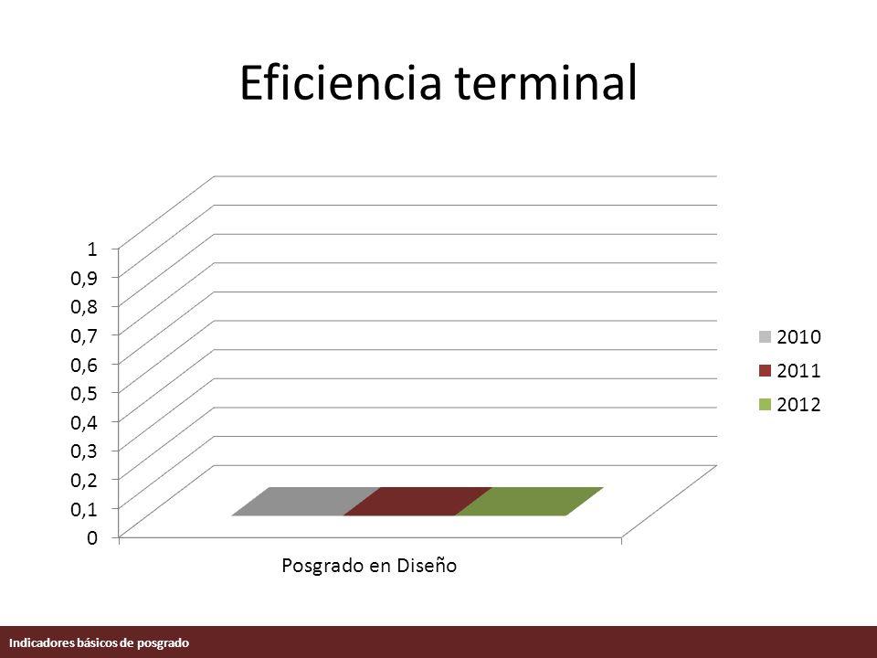 Eficiencia terminal Indicadores básicos de posgrado