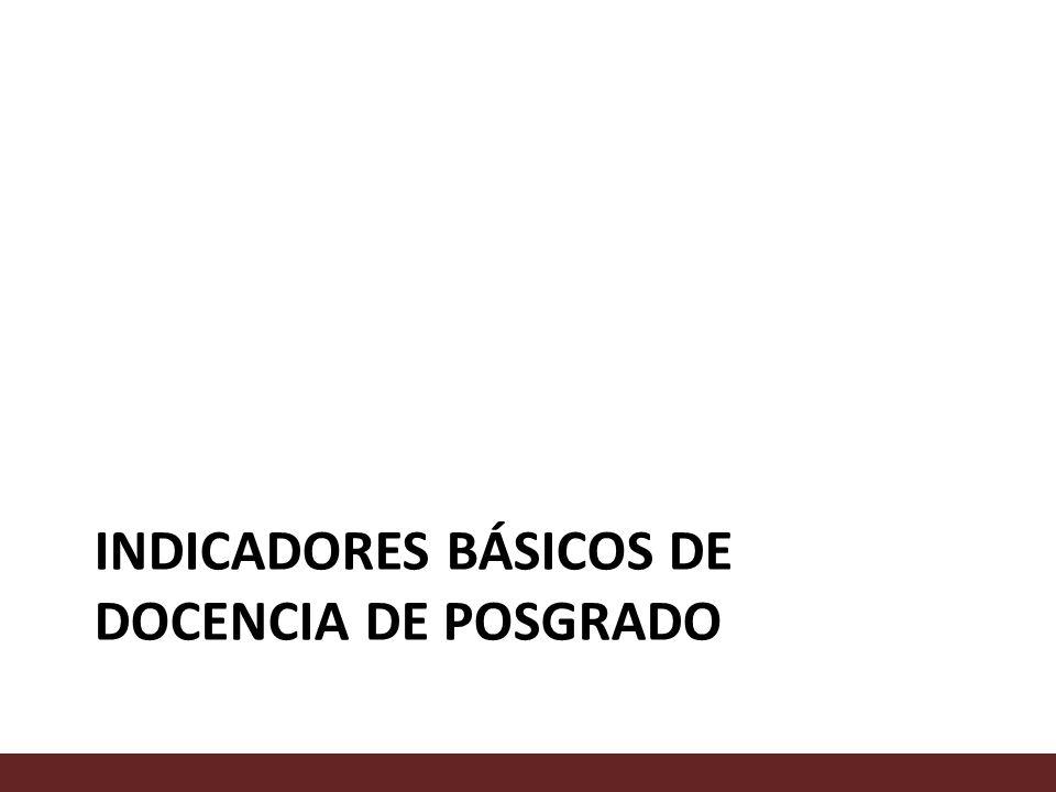 INDICADORES BÁSICOS DE DOCENCIA DE POSGRADO