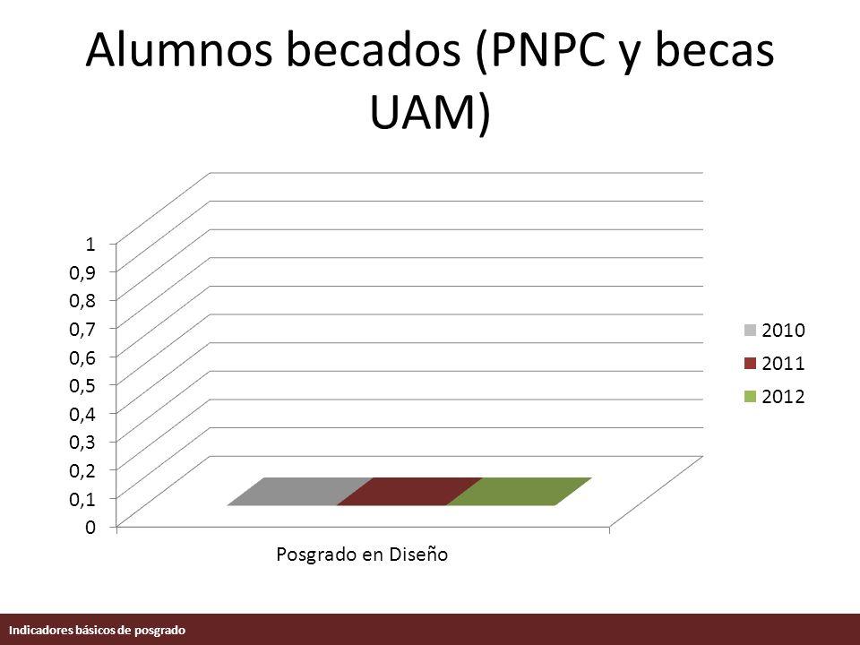 Alumnos becados (PNPC y becas UAM) Indicadores básicos de posgrado
