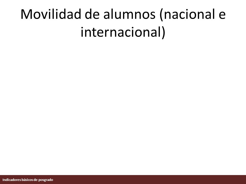 Movilidad de alumnos (nacional e internacional) Indicadores básicos de posgrado