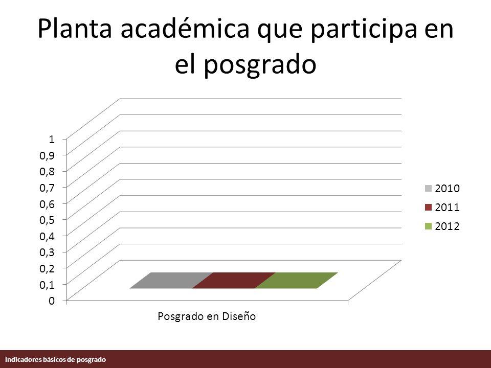 Planta académica que participa en el posgrado Indicadores básicos de posgrado