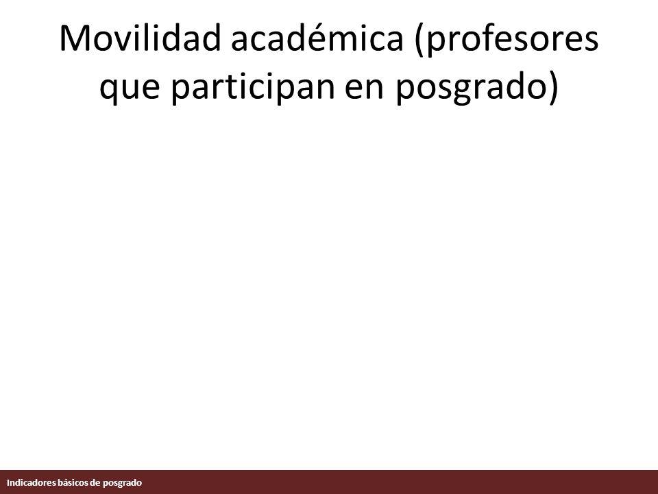 Movilidad académica (profesores que participan en posgrado) Indicadores básicos de posgrado