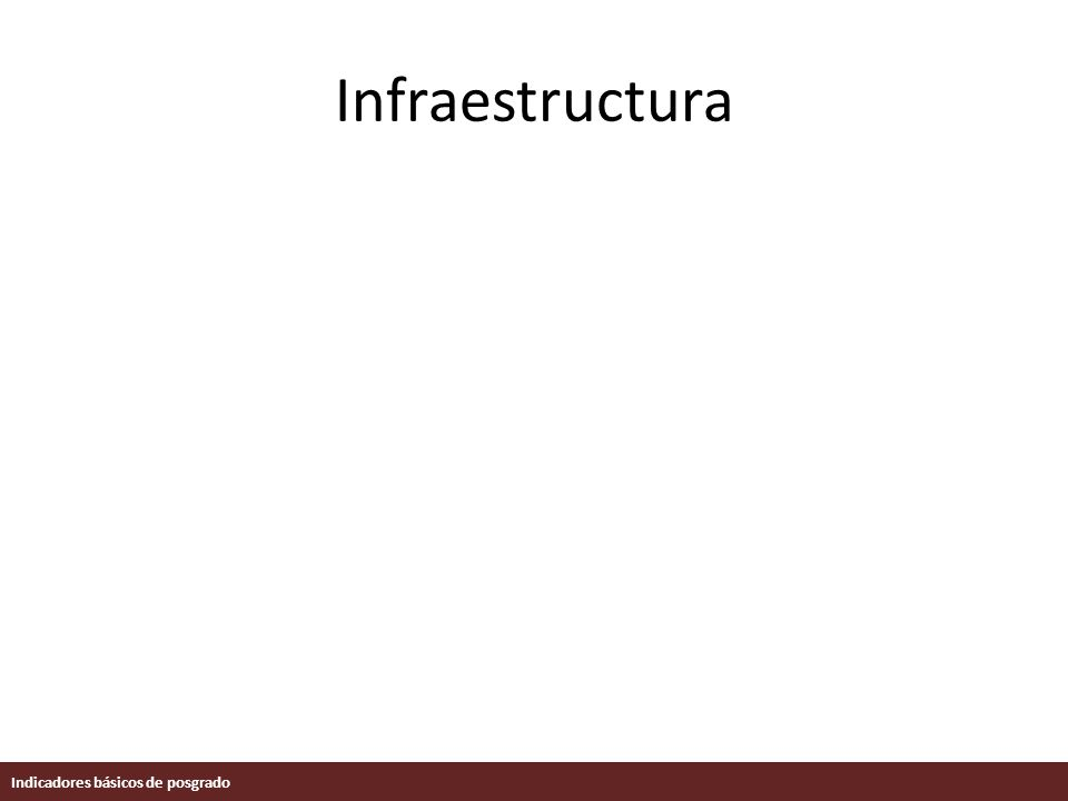 Infraestructura Indicadores básicos de posgrado