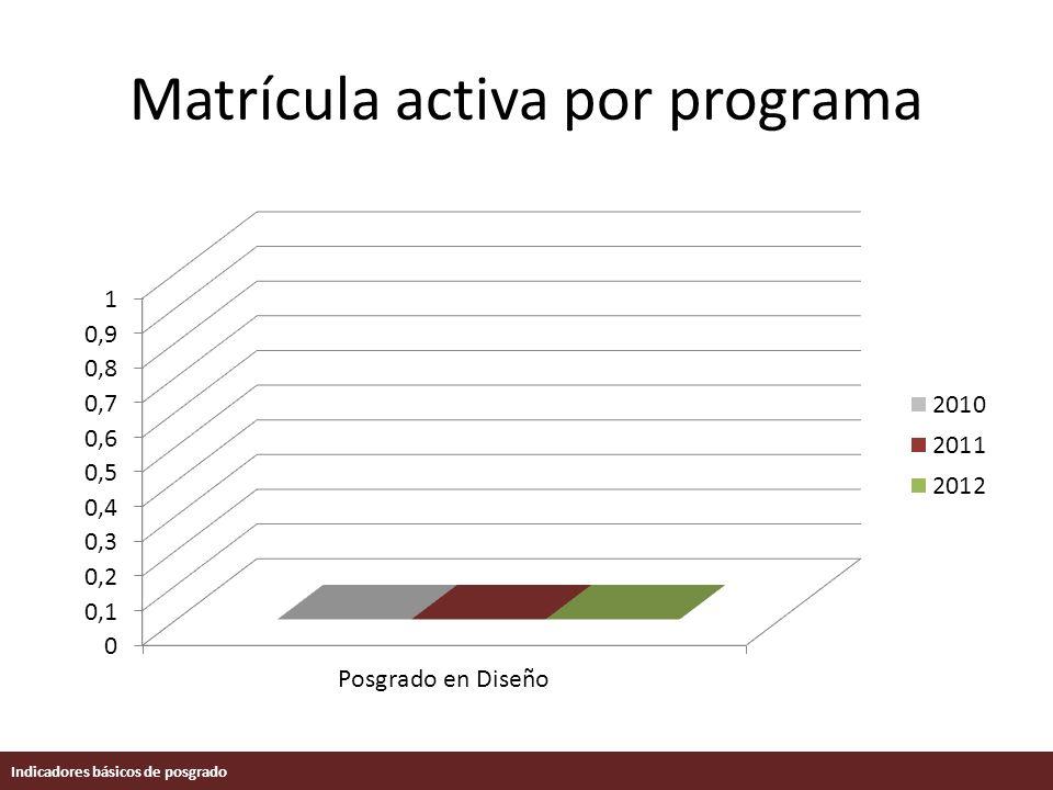 Matrícula activa por programa Indicadores básicos de posgrado