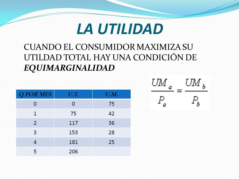 LA UTILIDAD CUANDO EL CONSUMIDOR MAXIMIZA SU UTILDAD TOTAL HAY UNA CONDICIÓN DE EQUIMARGINALIDAD Q POR MESU.T.U.M.