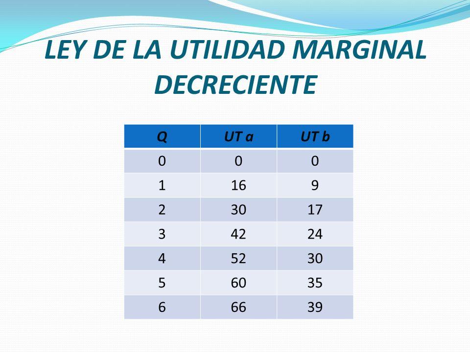 LEY DE LA UTILIDAD MARGINAL DECRECIENTE QUT aUT b 000 1169 23017 34224 45230 56035 66639
