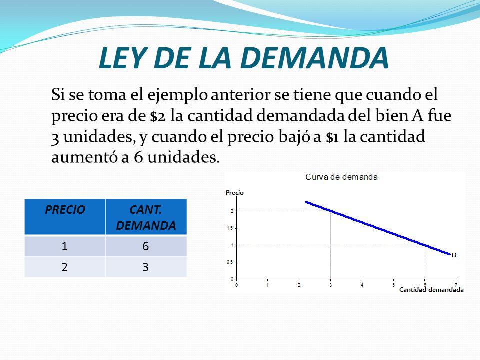 LEY DE LA DEMANDA Si se toma el ejemplo anterior se tiene que cuando el precio era de $2 la cantidad demandada del bien A fue 3 unidades, y cuando el precio bajó a $1 la cantidad aumentó a 6 unidades.