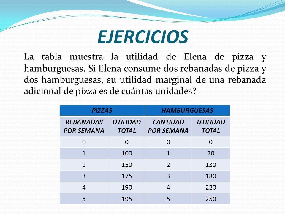 EJERCICIOS La tabla muestra la utilidad de Elena de pizza y hamburguesas.