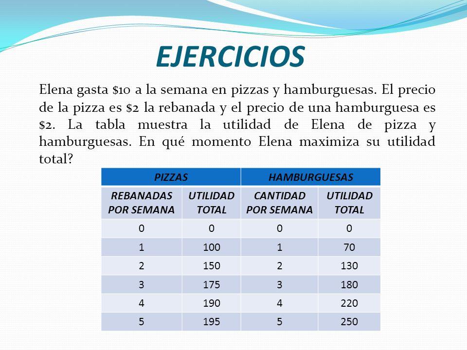 EJERCICIOS Elena gasta $10 a la semana en pizzas y hamburguesas.