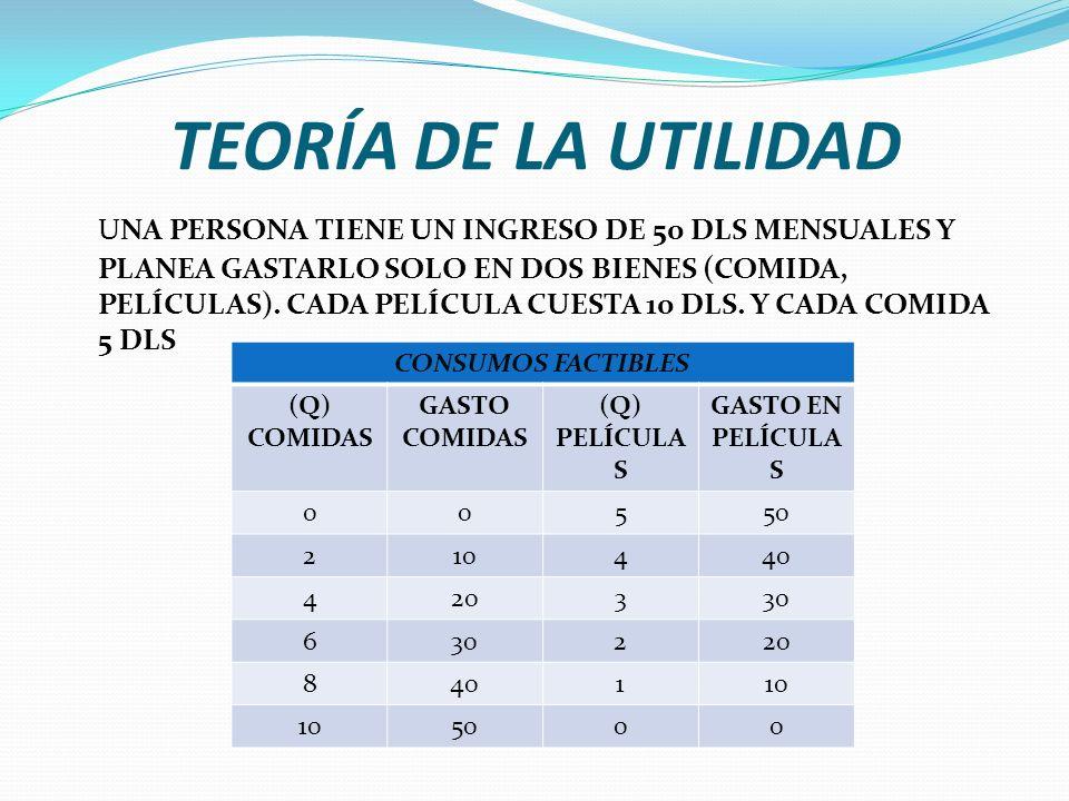 TEORÍA DE LA UTILIDAD UNA PERSONA TIENE UN INGRESO DE 50 DLS MENSUALES Y PLANEA GASTARLO SOLO EN DOS BIENES (COMIDA, PELÍCULAS).