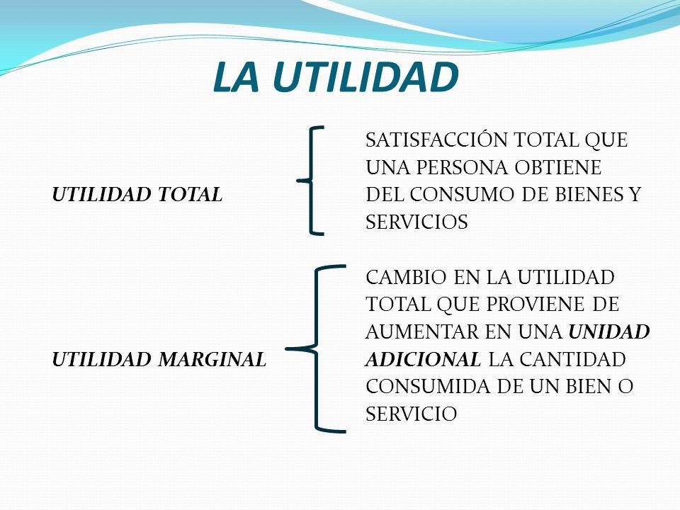 LA UTILIDAD SATISFACCIÓN TOTAL QUE UNA PERSONA OBTIENE UTILIDAD TOTAL DEL CONSUMO DE BIENES Y SERVICIOS CAMBIO EN LA UTILIDAD TOTAL QUE PROVIENE DE AUMENTAR EN UNA UNIDAD UTILIDAD MARGINAL ADICIONAL LA CANTIDAD CONSUMIDA DE UN BIEN O SERVICIO