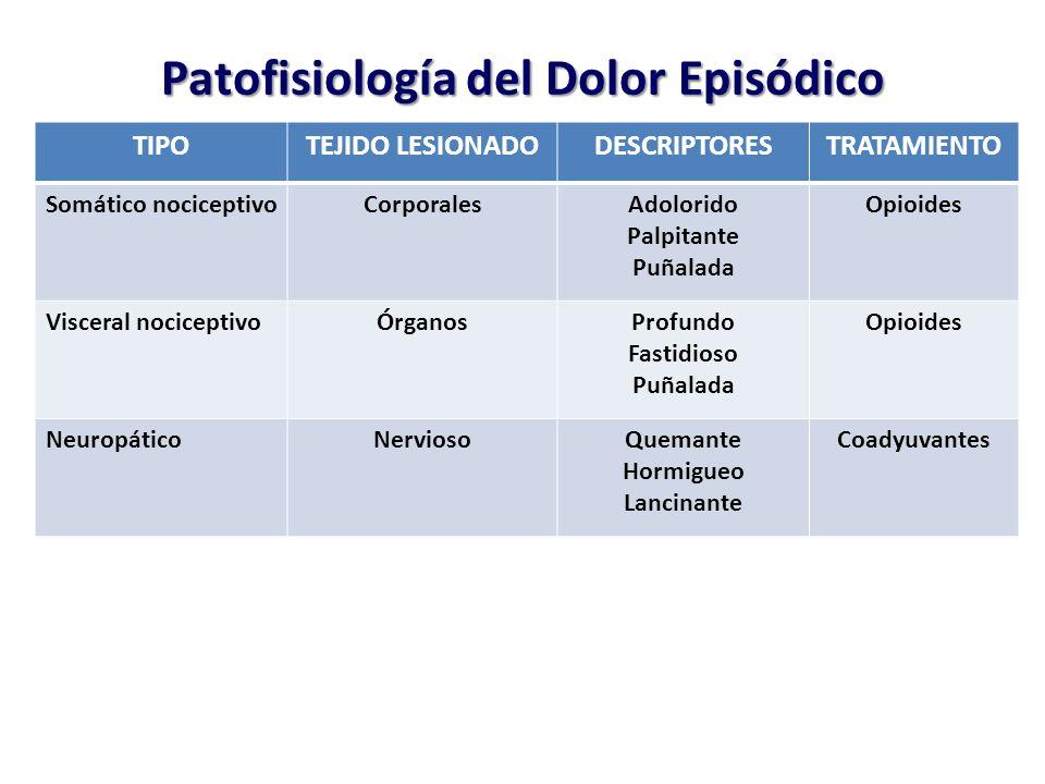 Patofisiología del Dolor Episódico TIPOTEJIDO LESIONADODESCRIPTORESTRATAMIENTO Somático nociceptivoCorporalesAdolorido Palpitante Puñalada Opioides Visceral nociceptivoÓrganosProfundo Fastidioso Puñalada Opioides NeuropáticoNerviosoQuemante Hormigueo Lancinante Coadyuvantes